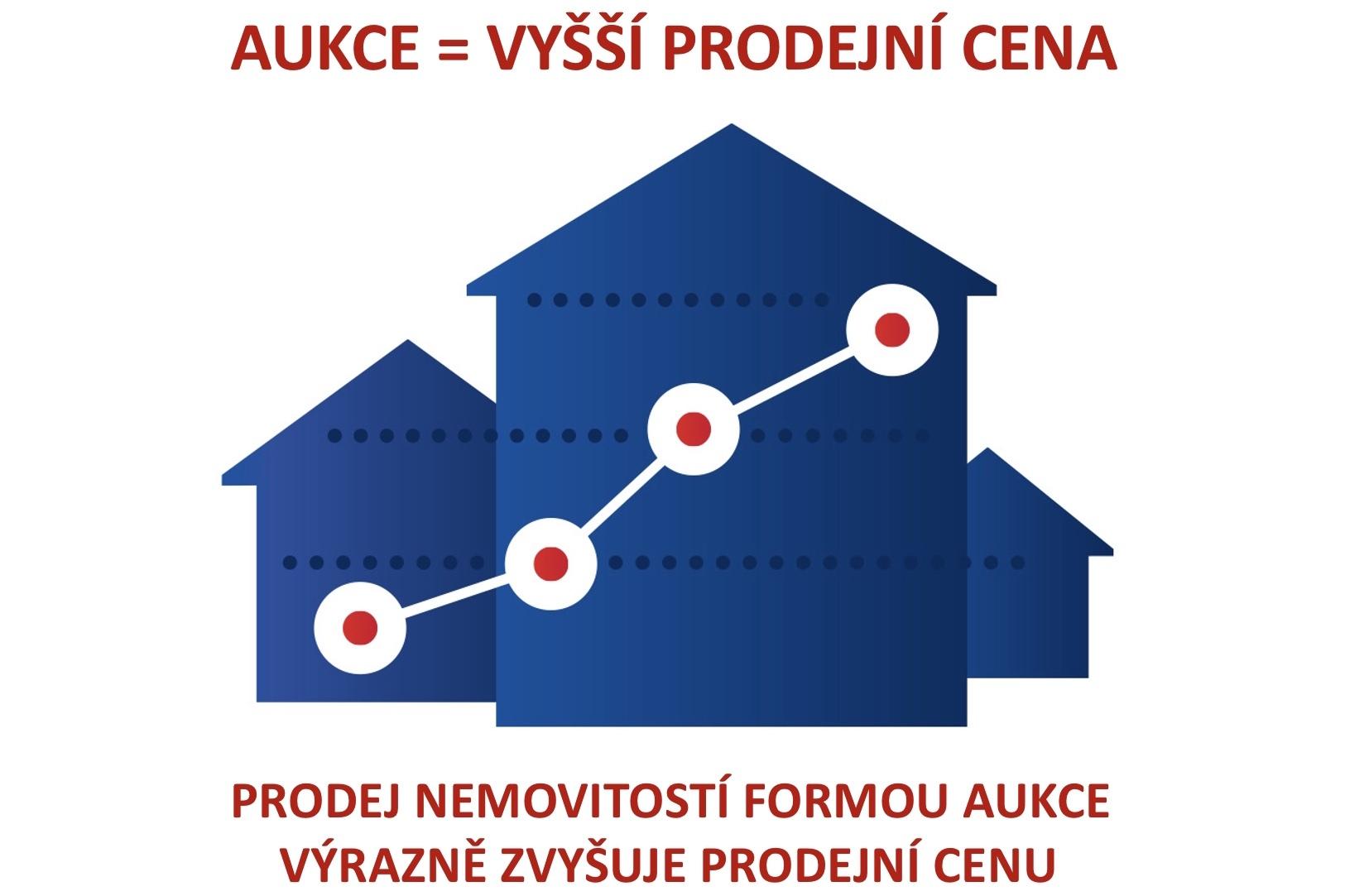 Aukce nemovitostí